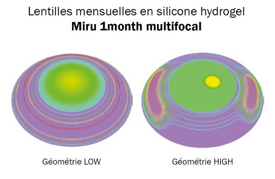 Photo de l'article - Des progrès dans le design des lentilles souples multifocales